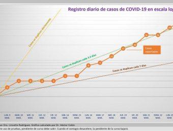 Instituto de Estadísticas acusa al Departamento de Salud de incumplir con envío de datos COVID-19