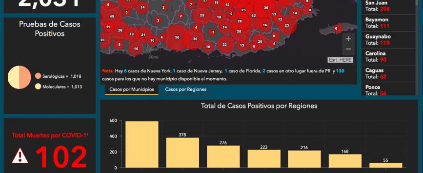 Se reportan 102 muertes y 2,031 casos únicos positivos a COVID-19