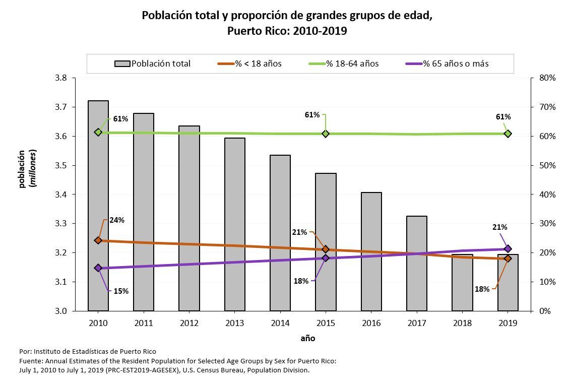Nuevos estimados revelan reducción población menor a 18 años en un 36%