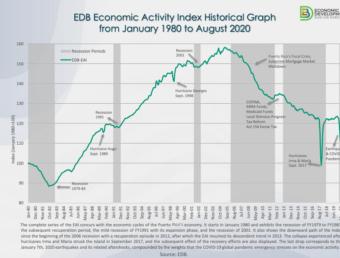 El BDE publica el Índice de Actividad Económica para agosto de 2020