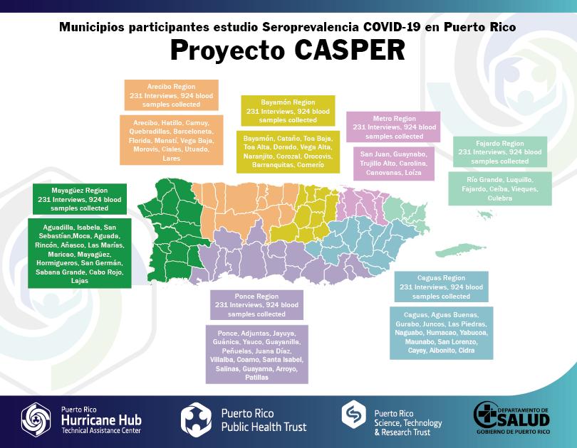 Inicia el Primer Estudio de Seroprevalencia del COVID-19 en Puerto Rico