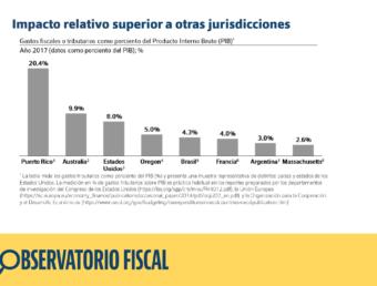 Junta recorta solo servicios esencialessin tocar los privilegios contributivos según informe de Espacios Abiertos